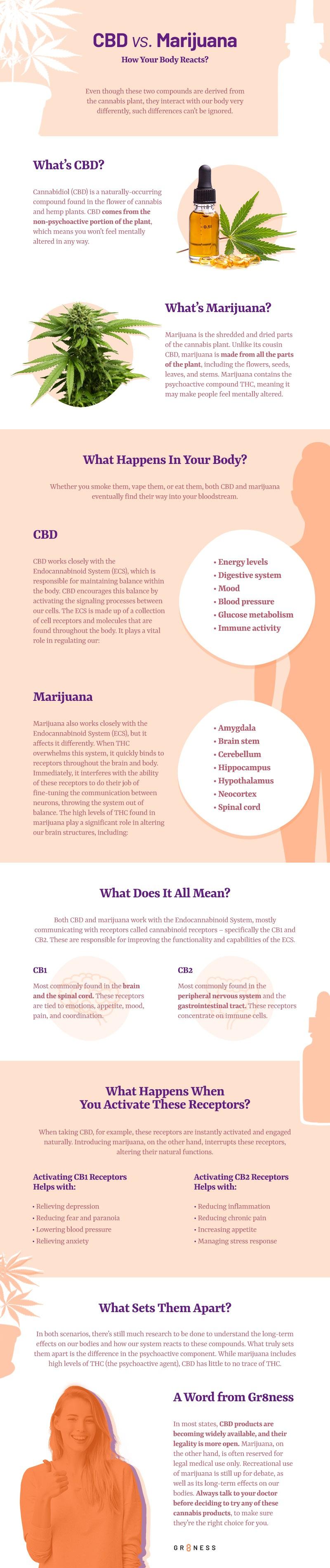 cbd vs marijuana
