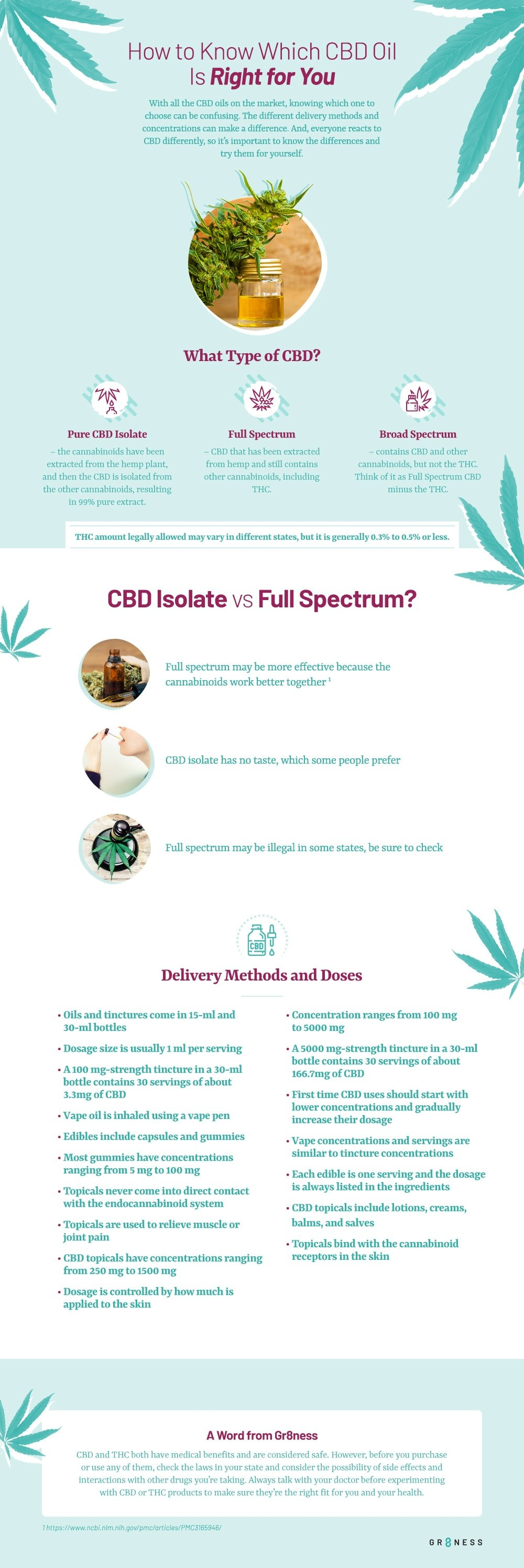 which cbd oil is right for you