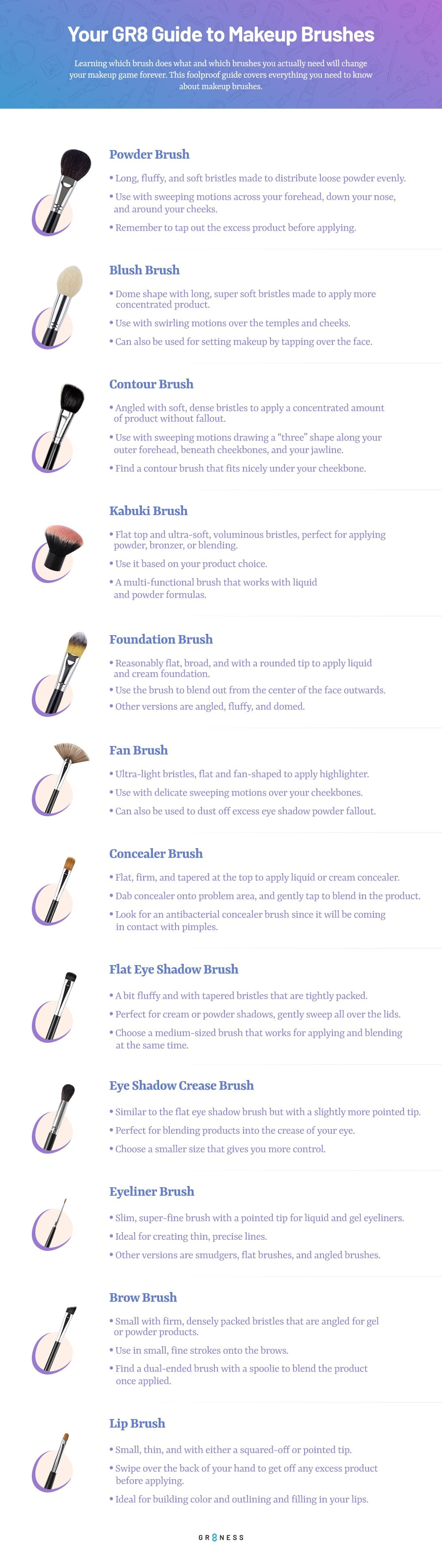 Step by step guide for choosing the right makeup brush