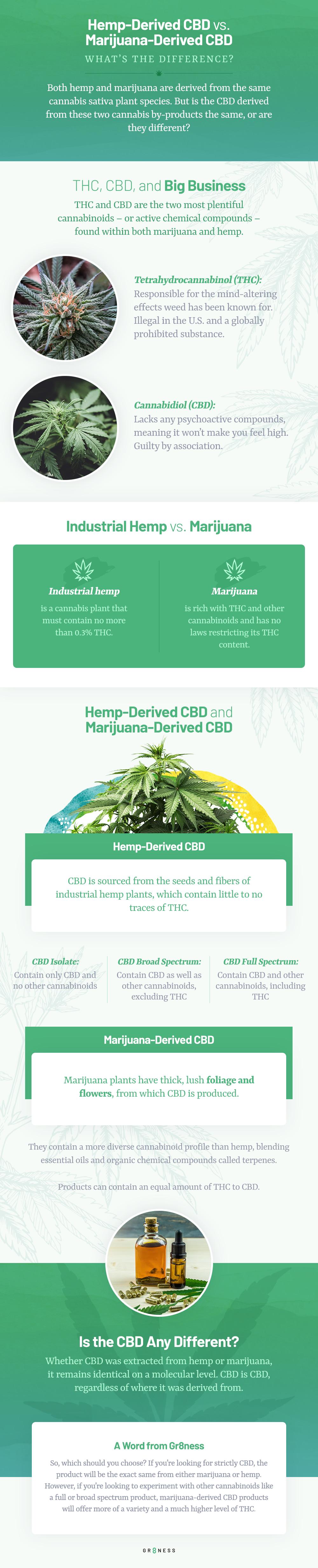 Chart describing the difference between hemp-derived CBD and marijuana-derived CBD