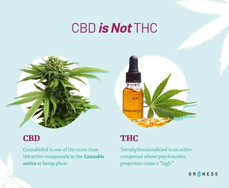 cbd is not thc