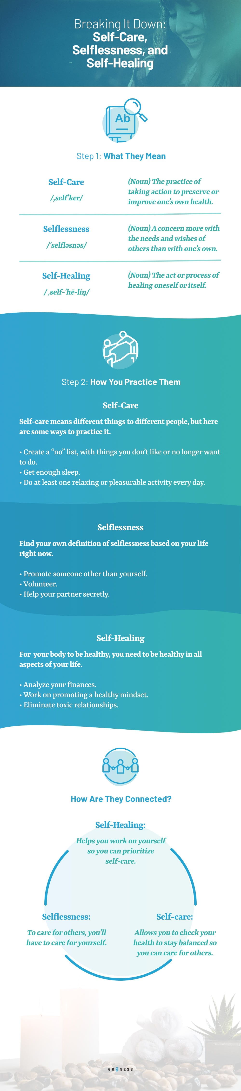 An infographic breaking down self-care, selflessness and self-healing